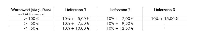 Lieferkosten-Tabelle